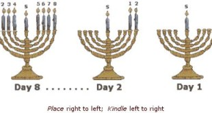 Meaningful Happy Hanukkah Prayers Second Night