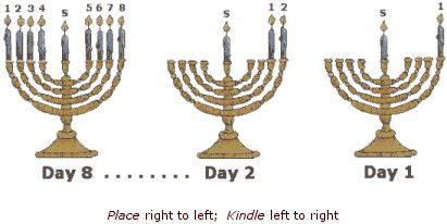 Easy Happy Hanukkah Blessings In English For First Night