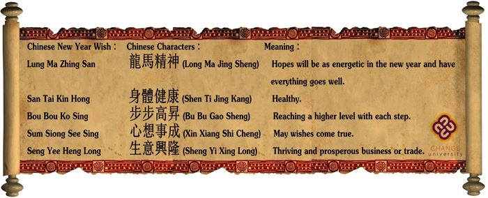 Easy Greetings For Chinese New Year In Mandarin